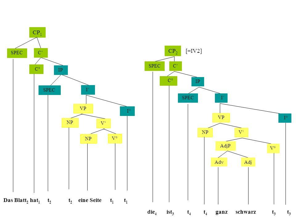 CP1 CP2 [=IV2] Das Blatt2 hat1 t2 t2 eine Seite t1 t1 die4 ist3 t4 t4
